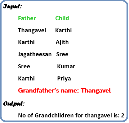 To find number of Grandchildren for a Grandfather