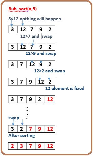 Implement bubble sort using recursion