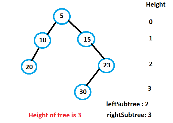 C program to find Height of Binary Tree | Amazon