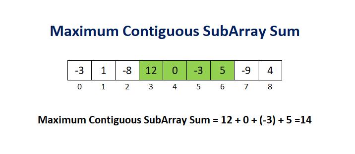 Maximum Subarray | Leetcode